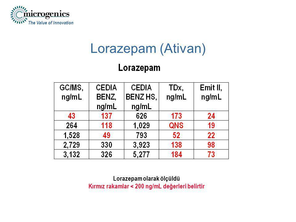 Lorazepam (Ativan) Lorazepam olarak ölçüldü
