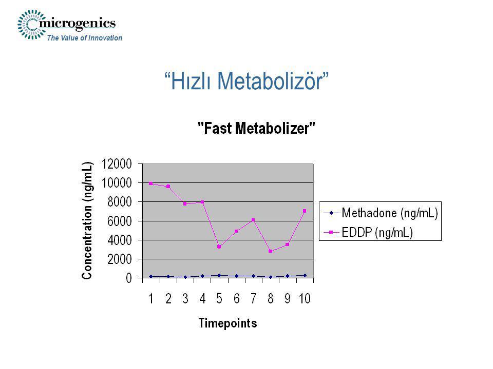 Hızlı Metabolizör