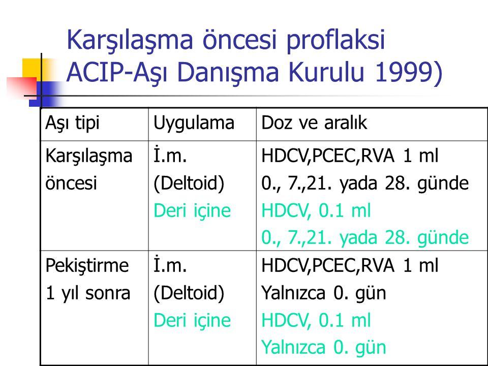 Karşılaşma öncesi proflaksi ACIP-Aşı Danışma Kurulu 1999)