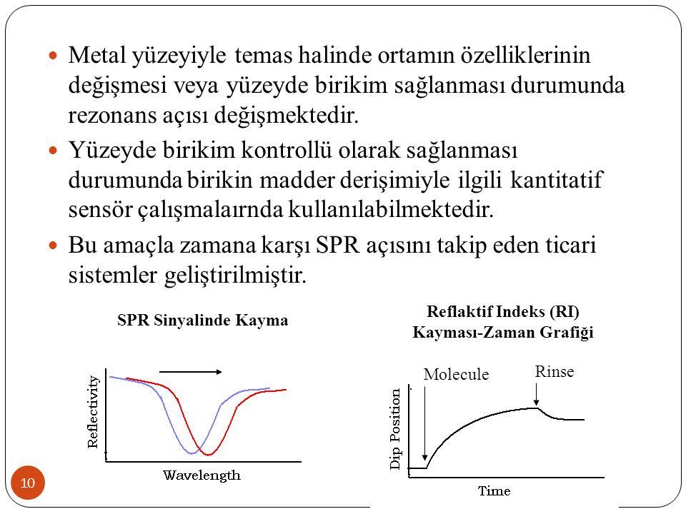 Reflaktif Indeks (RI) Kayması-Zaman Grafiği