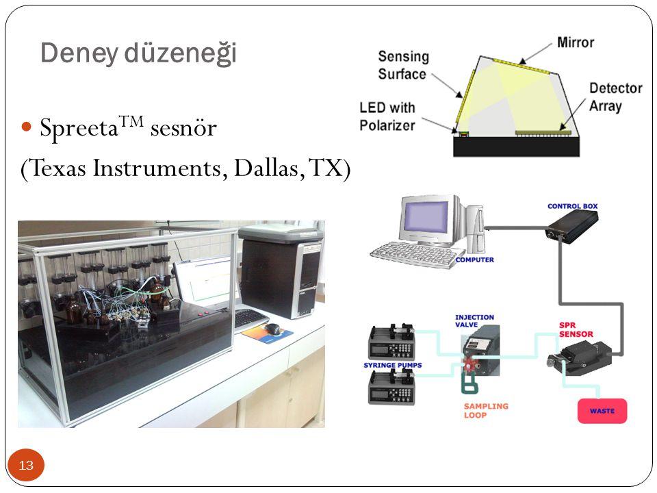 Deney düzeneği SpreetaTM sesnör (Texas Instruments, Dallas, TX)