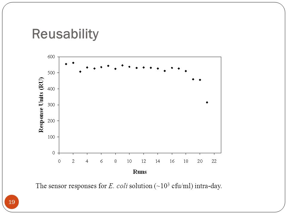 Reusability The sensor responses for E. coli solution (~103 cfu/ml) intra-day.