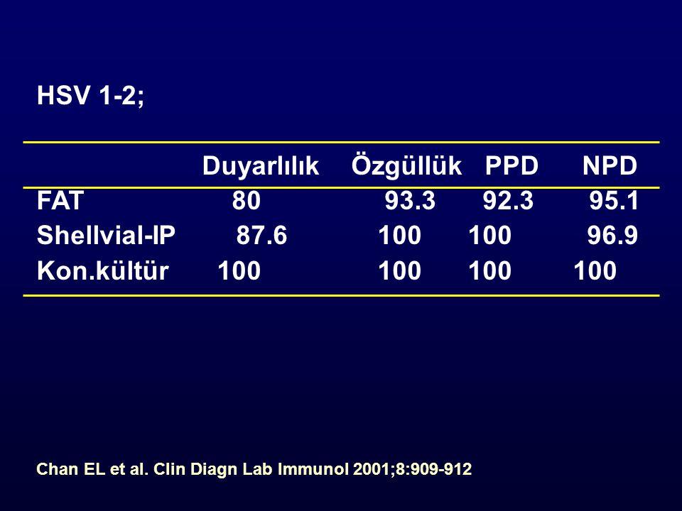 Duyarlılık Özgüllük PPD NPD FAT 80 93.3 92.3 95.1