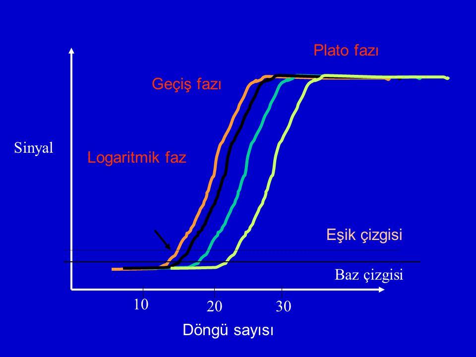 Plato fazı Geçiş fazı Sinyal Logaritmik faz Eşik çizgisi Baz çizgisi 10 20 30 Döngü sayısı