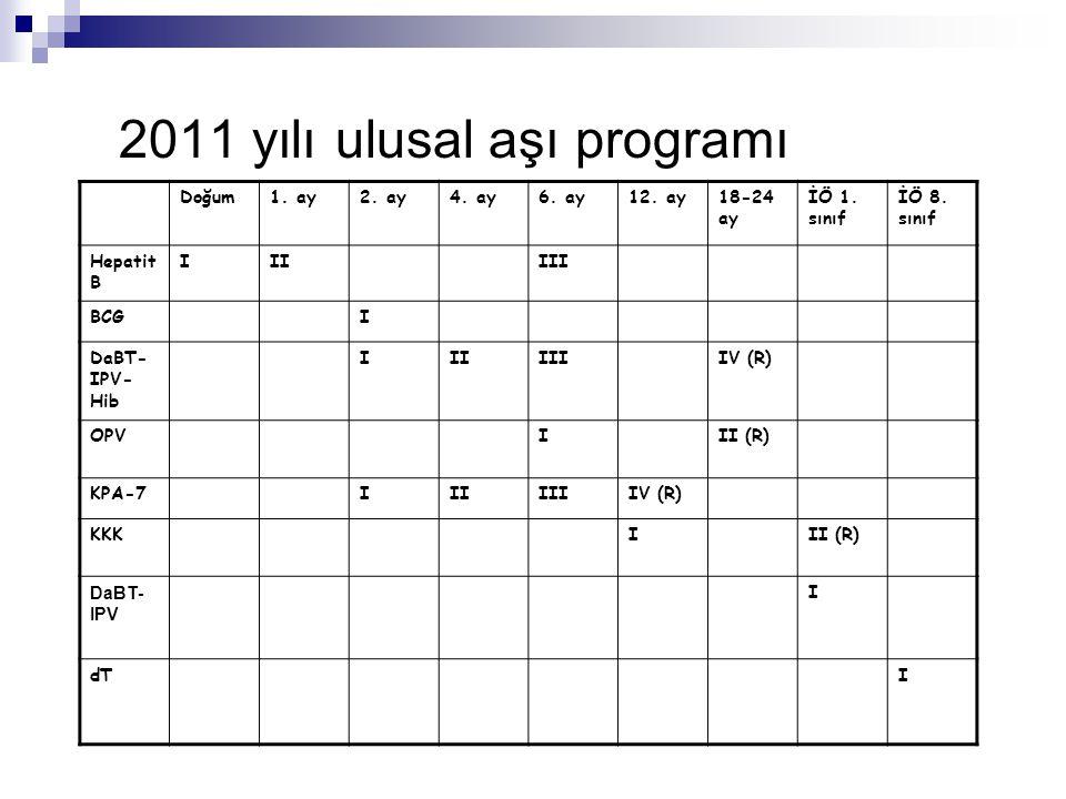 2011 yılı ulusal aşı programı