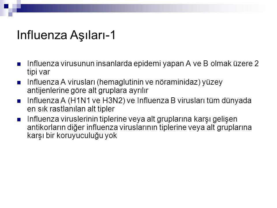 Influenza Aşıları-1 Influenza virusunun insanlarda epidemi yapan A ve B olmak üzere 2 tipi var.