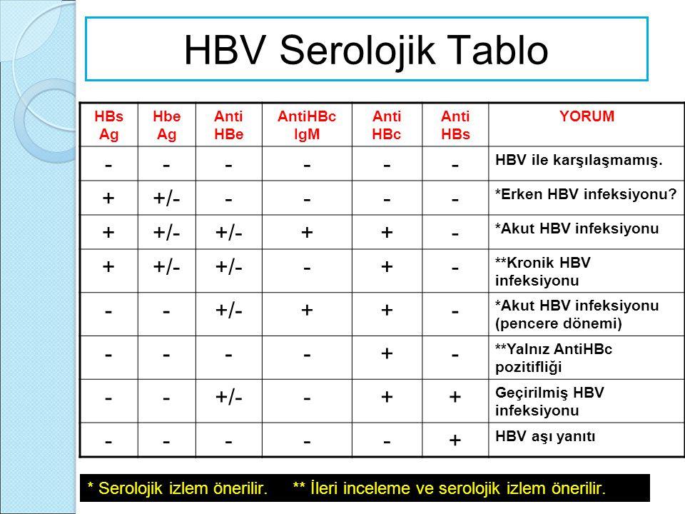 HBV Serolojik Tablo - + +/-