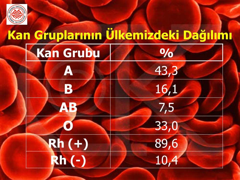 Kan Gruplarının Ülkemizdeki Dağılımı