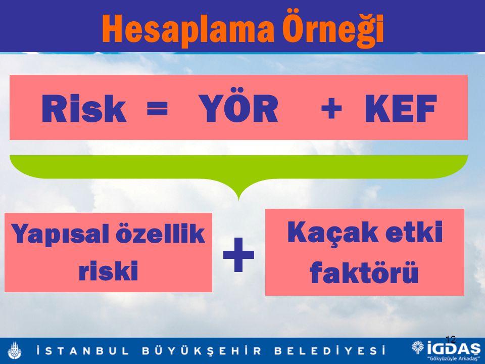 Hesaplama Örneği Risk = YÖR + KEF Kaçak etki faktörü