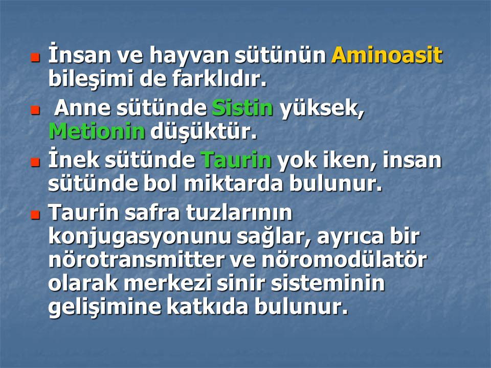 İnsan ve hayvan sütünün Aminoasit bileşimi de farklıdır.