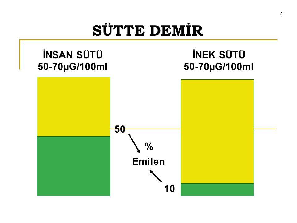6 SÜTTE DEMİR İNSAN SÜTÜ 50-70µG/100ml İNEK SÜTÜ 50 % Emilen 10