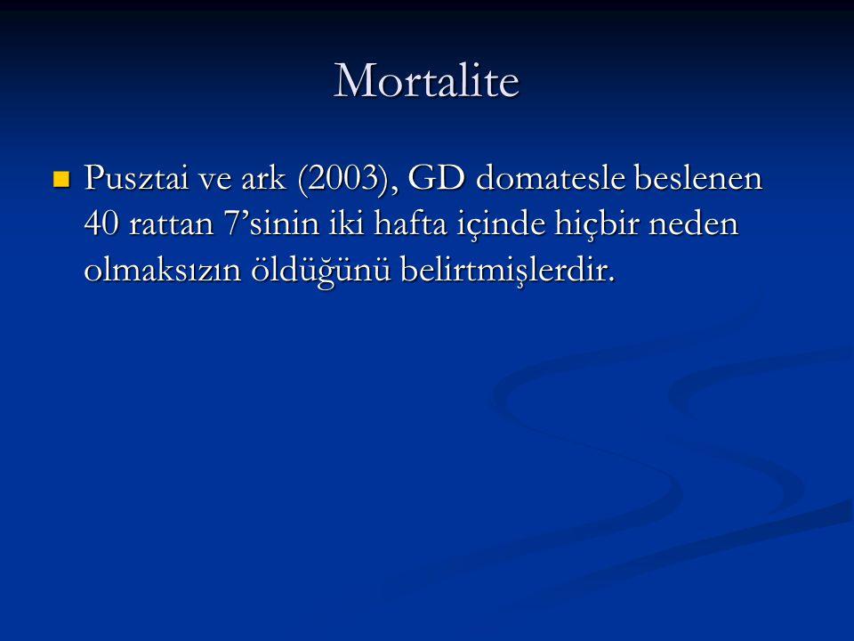 Mortalite Pusztai ve ark (2003), GD domatesle beslenen 40 rattan 7'sinin iki hafta içinde hiçbir neden olmaksızın öldüğünü belirtmişlerdir.