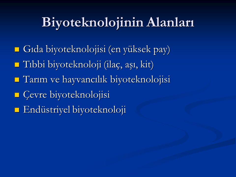 Biyoteknolojinin Alanları