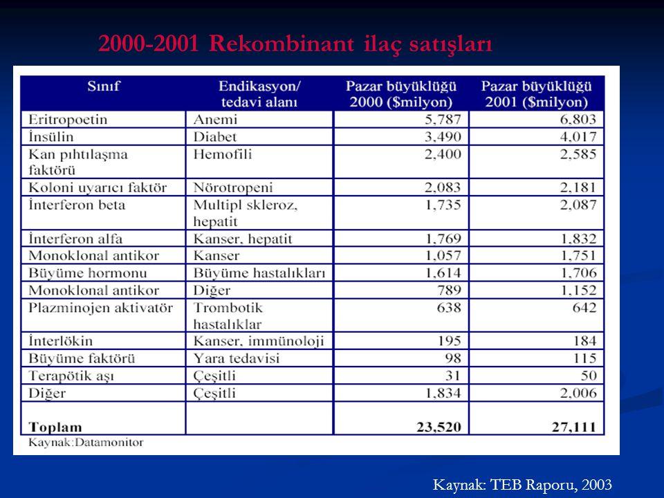 2000-2001 Rekombinant ilaç satışları
