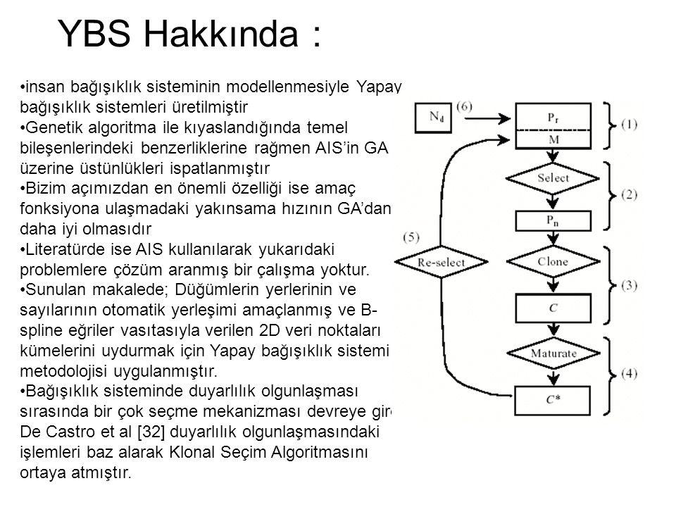 YBS Hakkında : insan bağışıklık sisteminin modellenmesiyle Yapay bağışıklık sistemleri üretilmiştir.