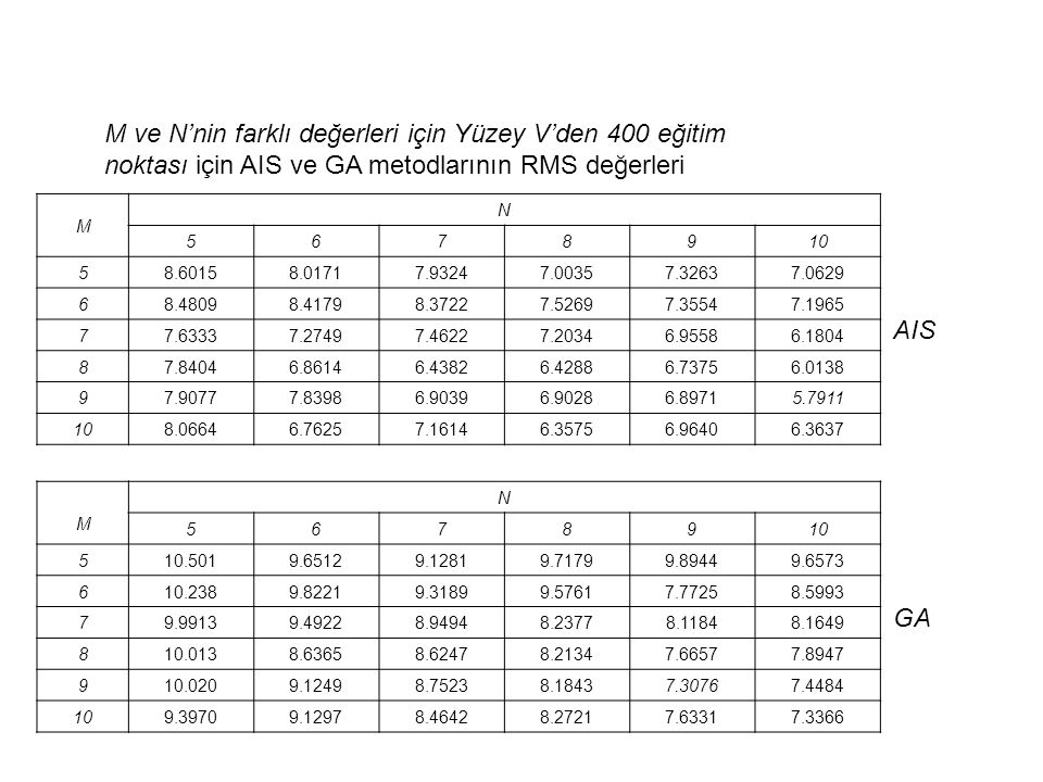 M ve N'nin farklı değerleri için Yüzey V'den 400 eğitim noktası için AIS ve GA metodlarının RMS değerleri