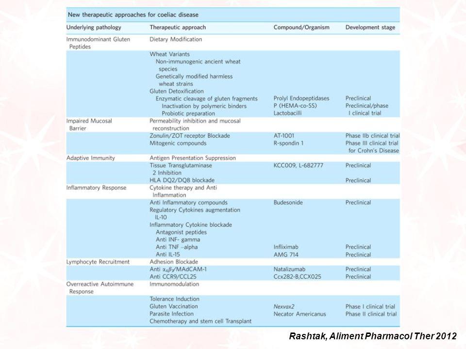 Rashtak, Aliment Pharmacol Ther 2012