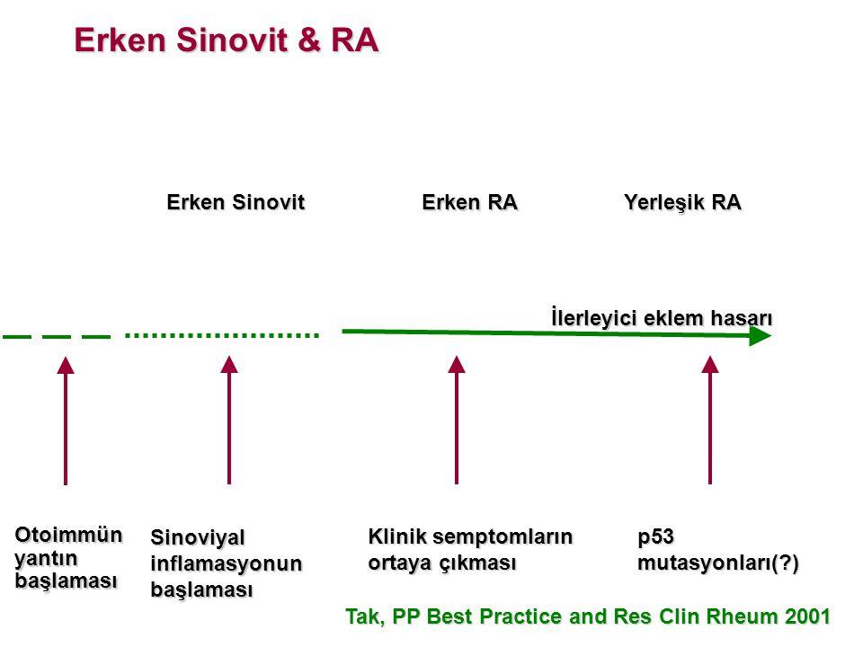 Erken Sinovit & RA Erken Sinovit Erken RA Yerleşik RA