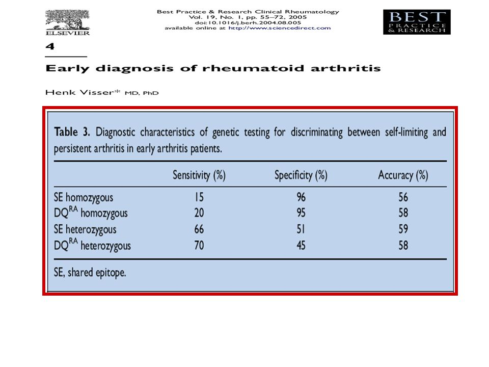 The diagnostic characteristics of SE and DQRA, used to discriminate between self-limiting and persistent arthritis at 2-year follow-up, are shown in Table 3. SE homozygosity and DQRA homozygosity both have a high specificity and a low sensitivity. SE heterozygosity and DQRA heterozygosity both have a low specificity and a moderate sensitivity. Overall, the diagnostic value of the genetic typing is not good enough to be of practical importance. When the results of the genetic typing were added to the prediction model (consisting of seven clinical variables)