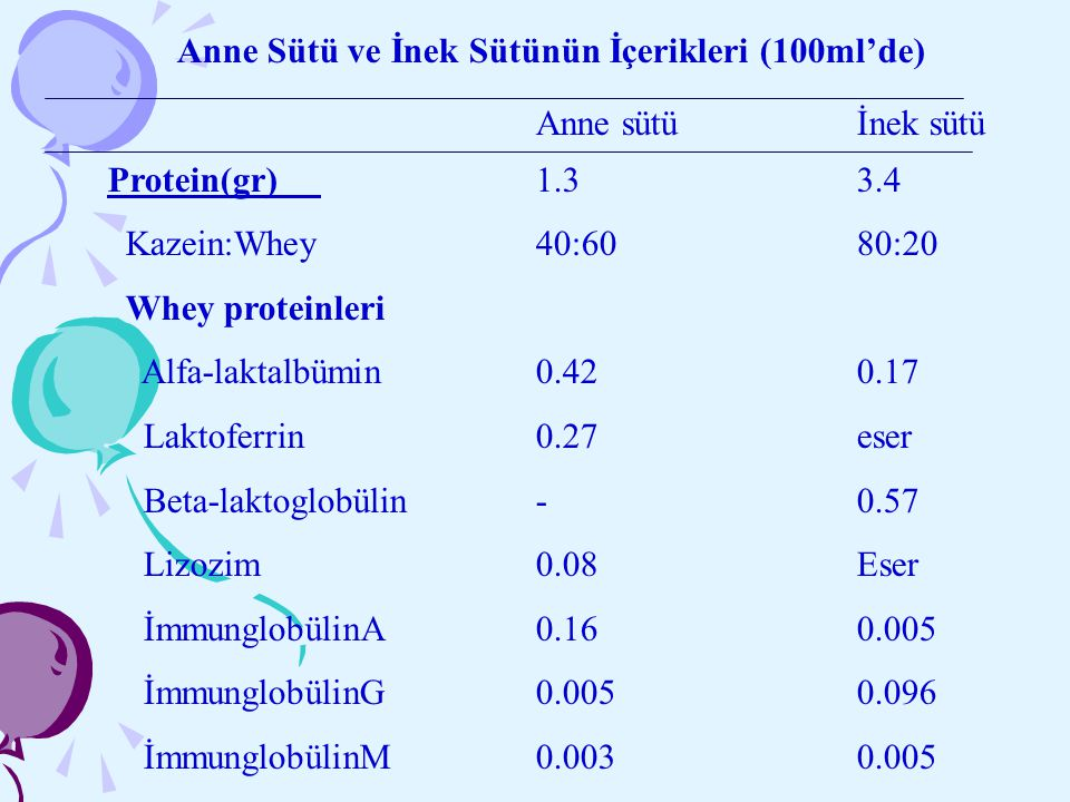 Anne Sütü ve İnek Sütünün İçerikleri (100ml'de)