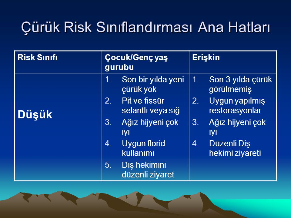 Çürük Risk Sınıflandırması Ana Hatları