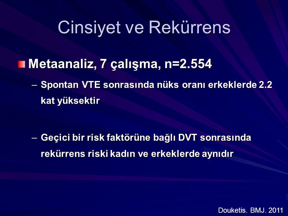 Cinsiyet ve Rekürrens Metaanaliz, 7 çalışma, n=2.554