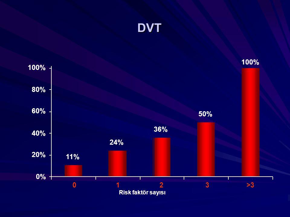 DVT 100% 100% 80% 60% 50% 36% 40% 24% 20% 11% 0% 1 2 3 >3 Risk faktör sayısı