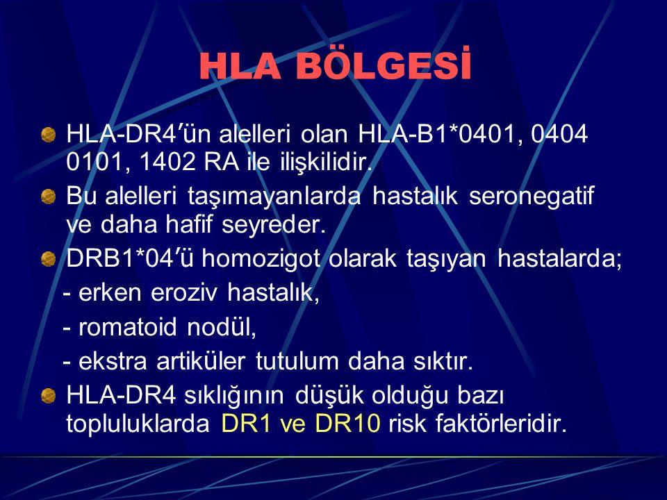 HLA BÖLGESİ HLA-DR4'ün alelleri olan HLA-B1*0401, 0404 0101, 1402 RA ile ilişkilidir.