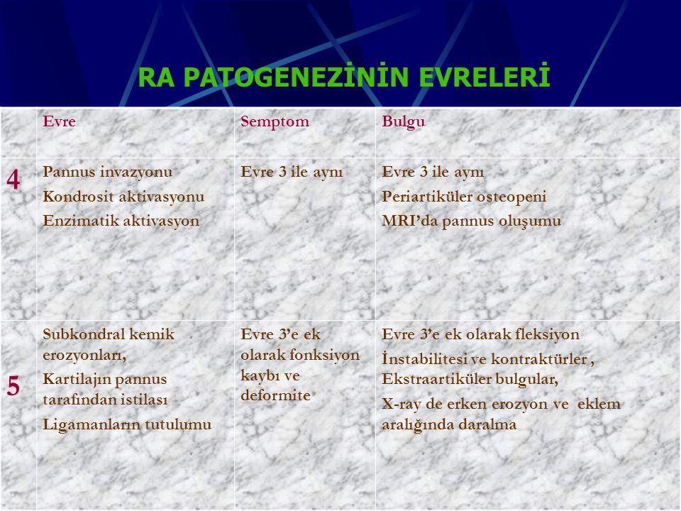RA patogenezinin evreleri