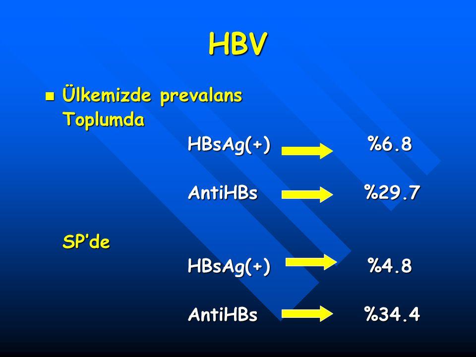 HBV Ülkemizde prevalans Toplumda HBsAg(+) %6.8 AntiHBs %29.7 SP'de