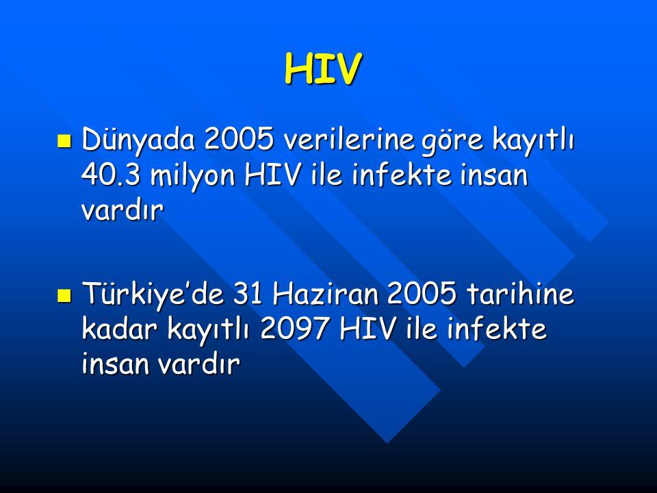 HIV Dünyada 2005 verilerine göre kayıtlı 40.3 milyon HIV ile infekte insan vardır.