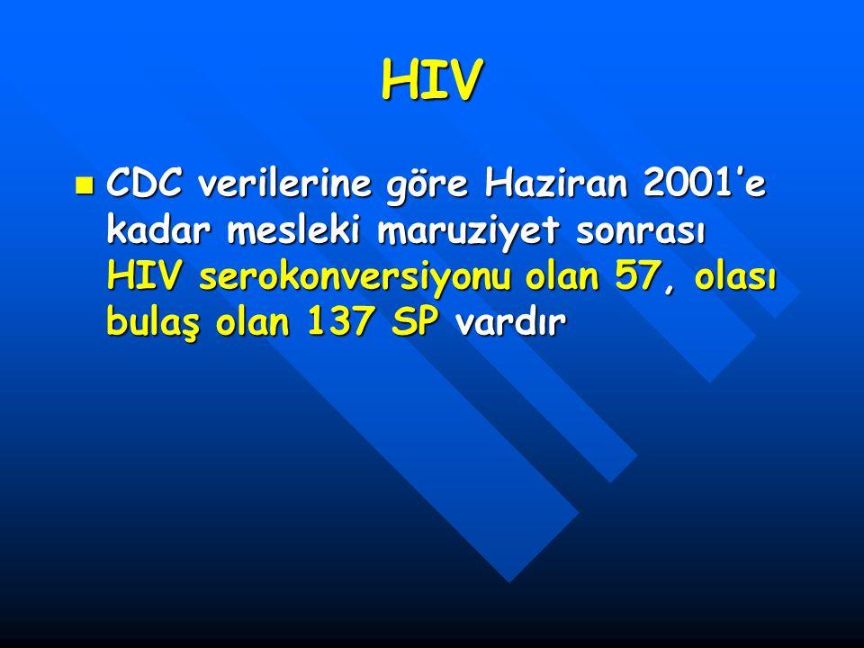 HIV CDC verilerine göre Haziran 2001'e kadar mesleki maruziyet sonrası HIV serokonversiyonu olan 57, olası bulaş olan 137 SP vardır.