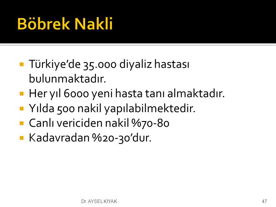 Böbrek Nakli Türkiye'de 35.000 diyaliz hastası bulunmaktadır.