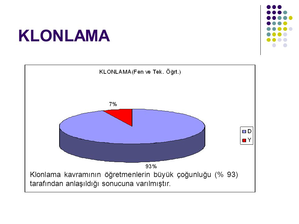 KLONLAMA Klonlama kavramının öğretmenlerin büyük çoğunluğu (% 93) tarafından anlaşıldığı sonucuna varılmıştır.
