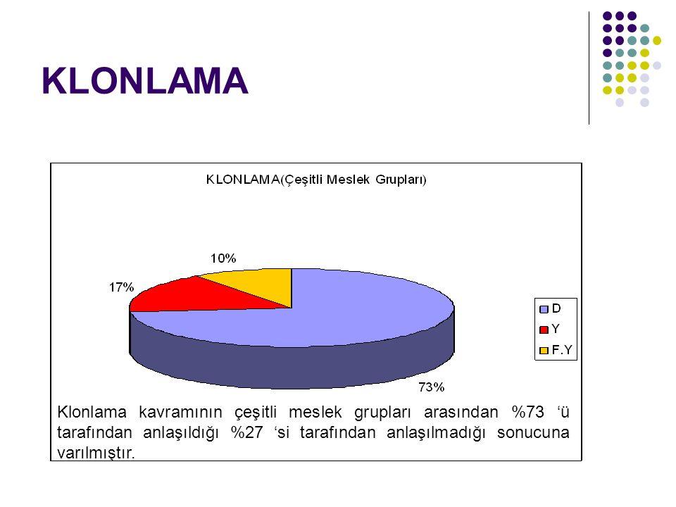 KLONLAMA Klonlama kavramının çeşitli meslek grupları arasından %73 'ü tarafından anlaşıldığı %27 'si tarafından anlaşılmadığı sonucuna varılmıştır.