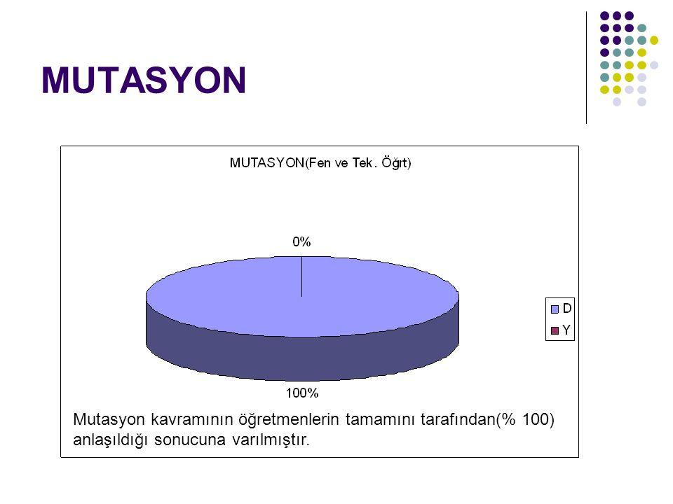 MUTASYON Mutasyon kavramının öğretmenlerin tamamını tarafından(% 100) anlaşıldığı sonucuna varılmıştır.