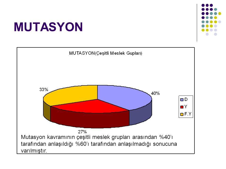MUTASYON Mutasyon kavramının çeşitli meslek grupları arasından %40'ı tarafından anlaşıldığı %60'ı tarafından anlaşılmadığı sonucuna varılmıştır.