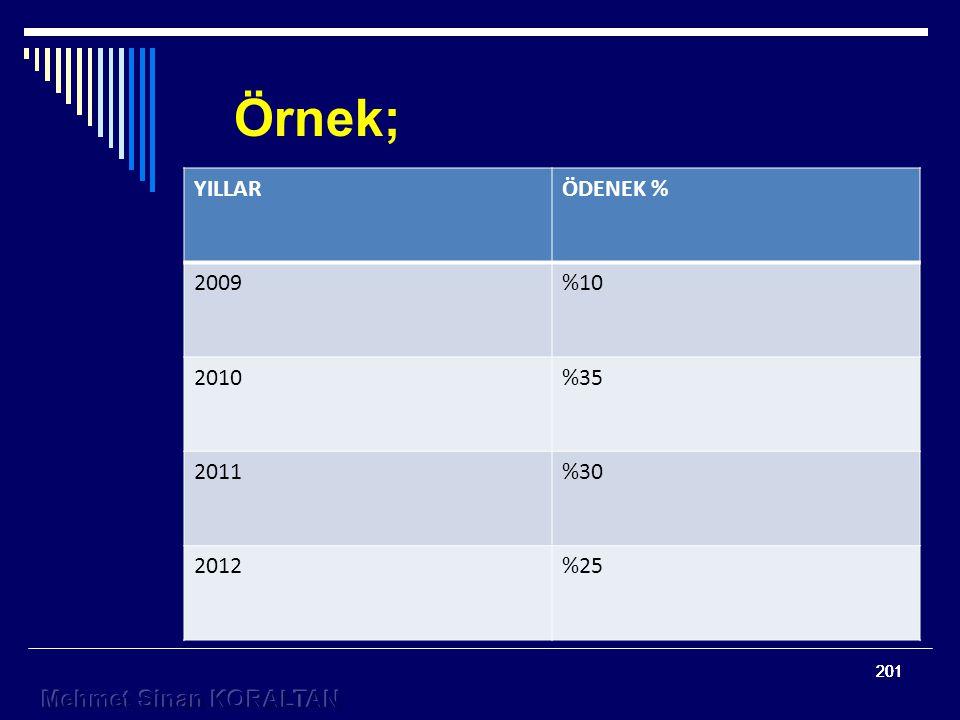 Örnek; YILLAR ÖDENEK % 2009 %10 2010 %35 2011 %30 2012 %25