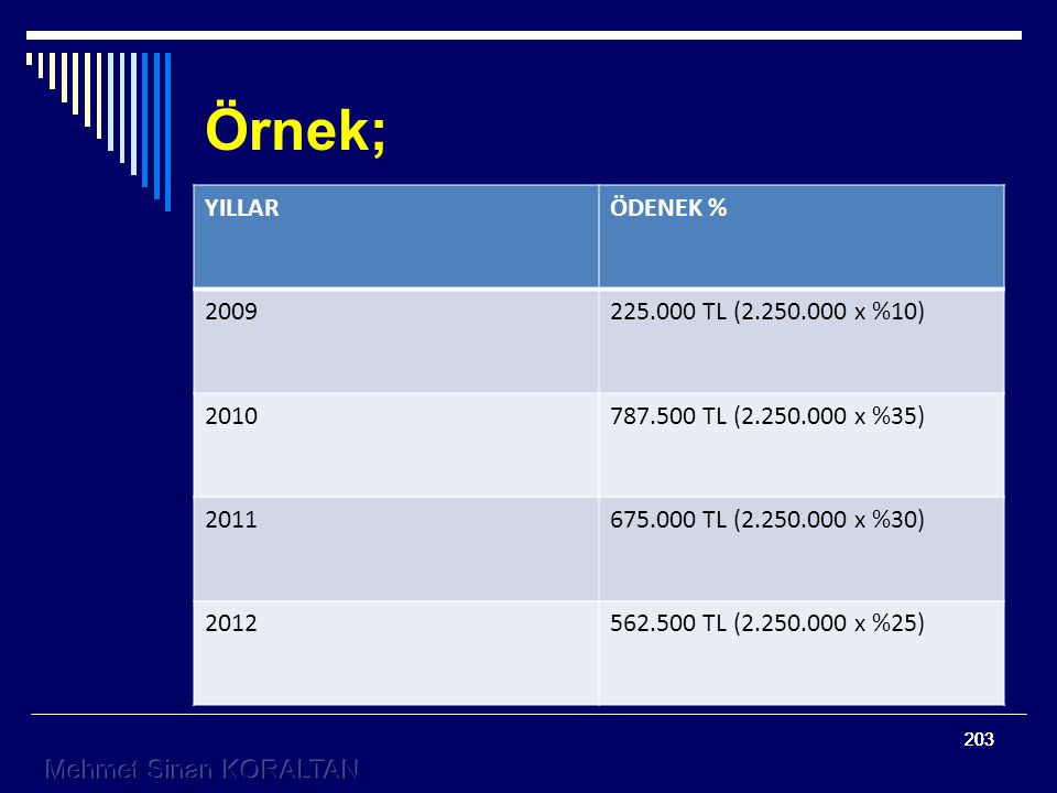 Örnek; YILLAR ÖDENEK % 2009 225.000 TL (2.250.000 x %10) 2010