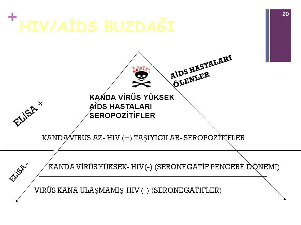 HIV/AİDS BUZDAĞI ELİSA + AİDS HASTALARI ÖLENLER KANDA VİRÜS YÜKSEK