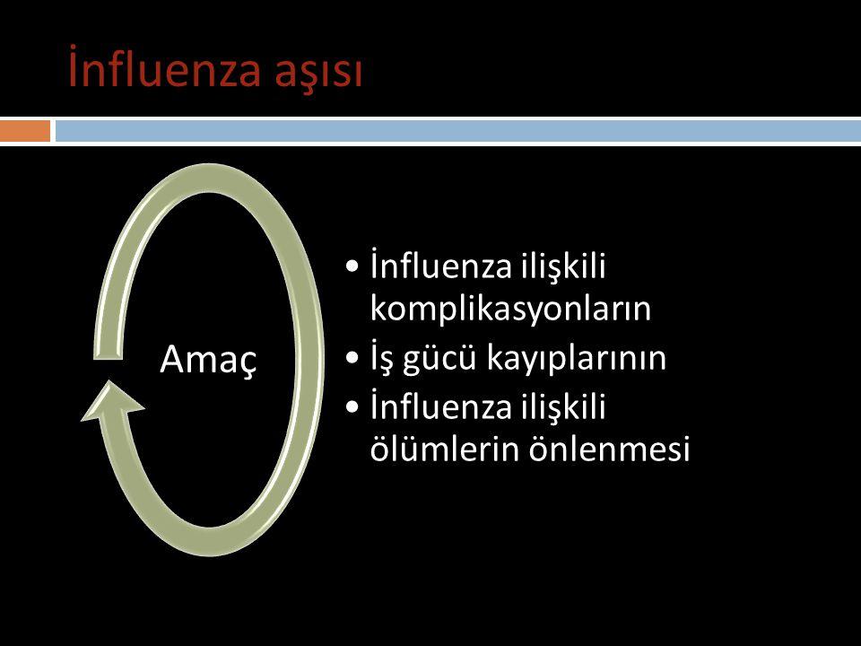 İnfluenza aşısı Amaç İnfluenza ilişkili komplikasyonların