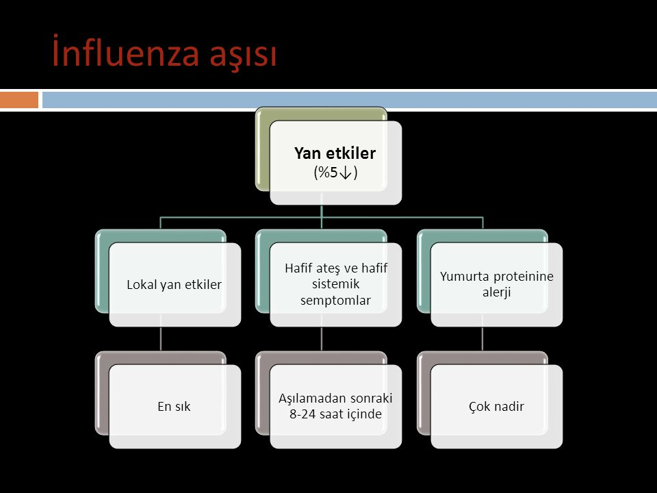 İnfluenza aşısı Yan etkiler (%5↓) Lokal yan etkiler En sık