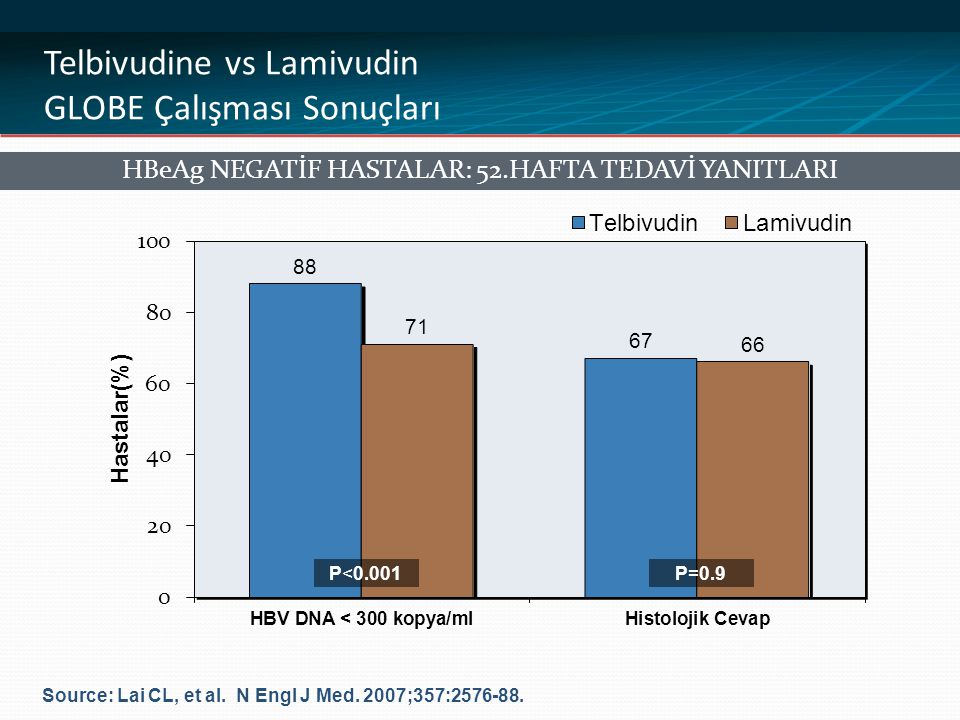 Telbivudine vs Lamivudin GLOBE Çalışması Sonuçları