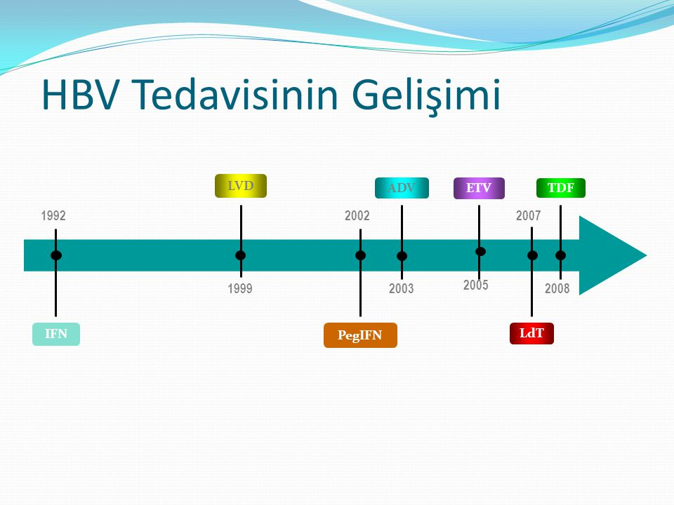 HBV Tedavisinin Gelişimi