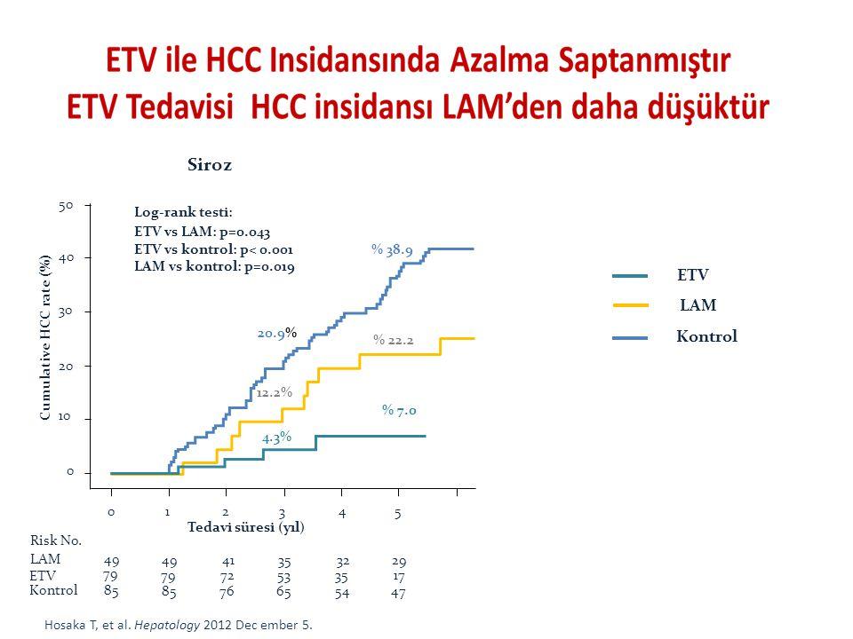 Siroz ETV LAM Kontrol 1 3 5 2 4 Tedavi süresi (yıl) 20.9% % 38.9 4.3%