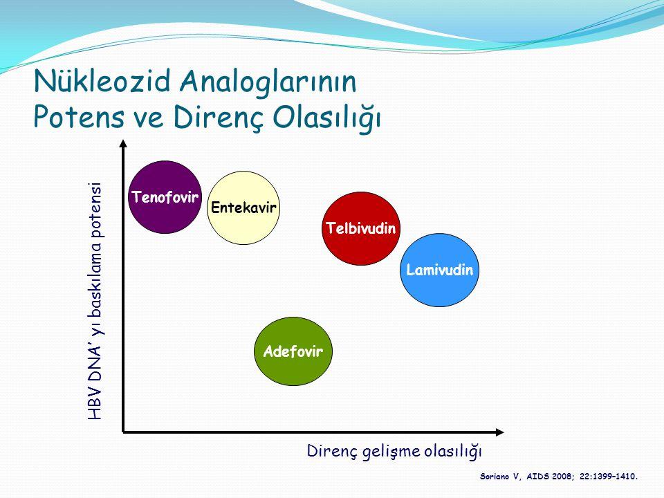 Nükleozid Analoglarının Potens ve Direnç Olasılığı