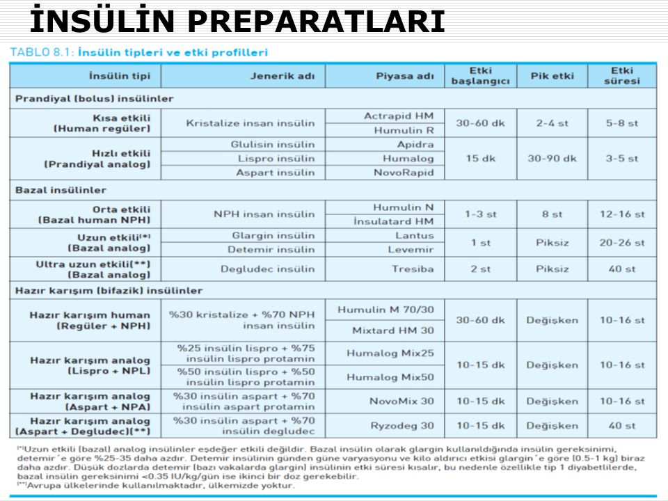 İNSÜLİN PREPARATLARI