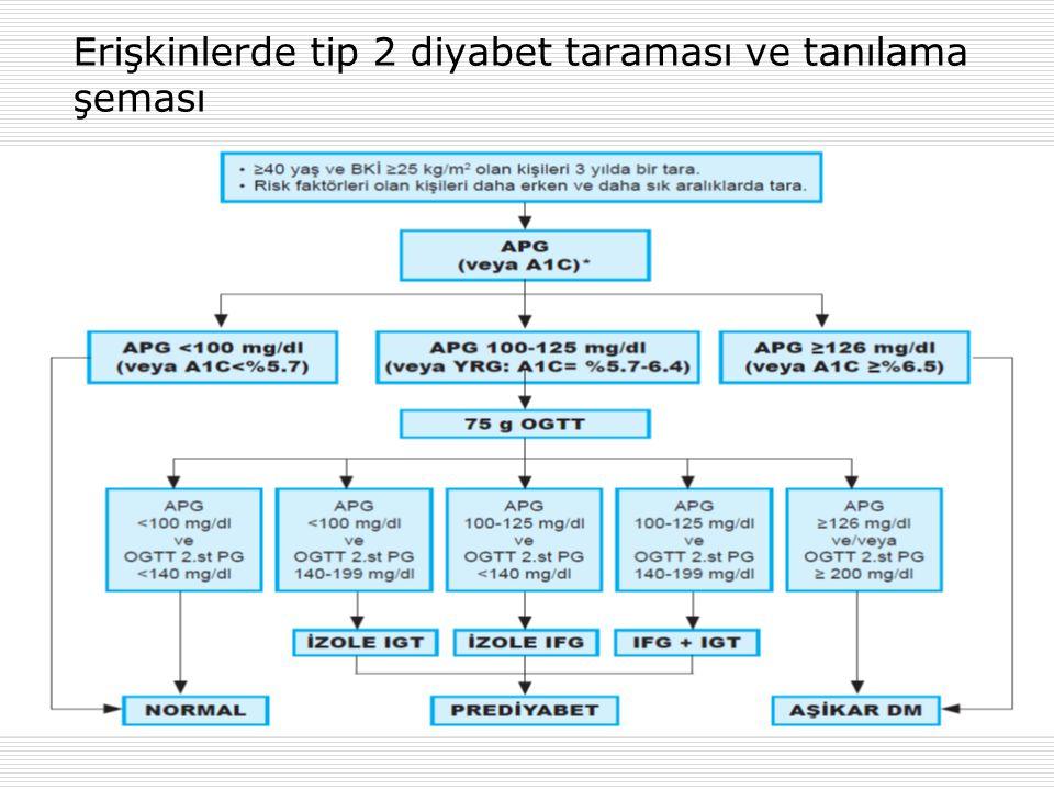 Erişkinlerde tip 2 diyabet taraması ve tanılama şeması