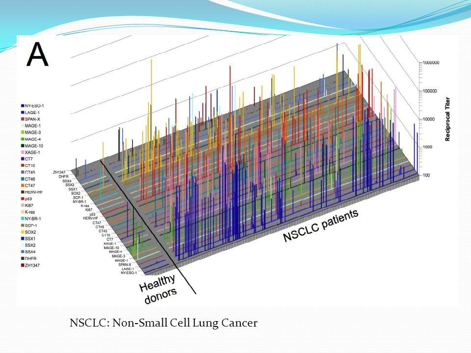 NSCLC: Non-Small Cell Lung Cancer