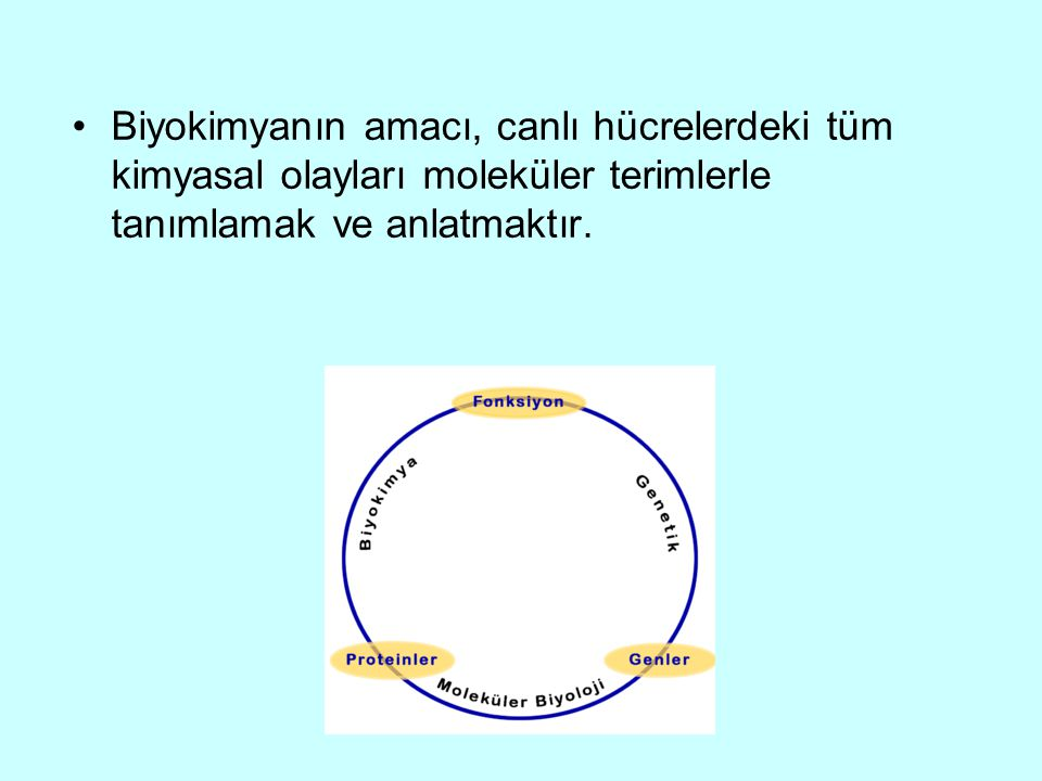 Biyokimyanın amacı, canlı hücrelerdeki tüm kimyasal olayları moleküler terimlerle tanımlamak ve anlatmaktır.